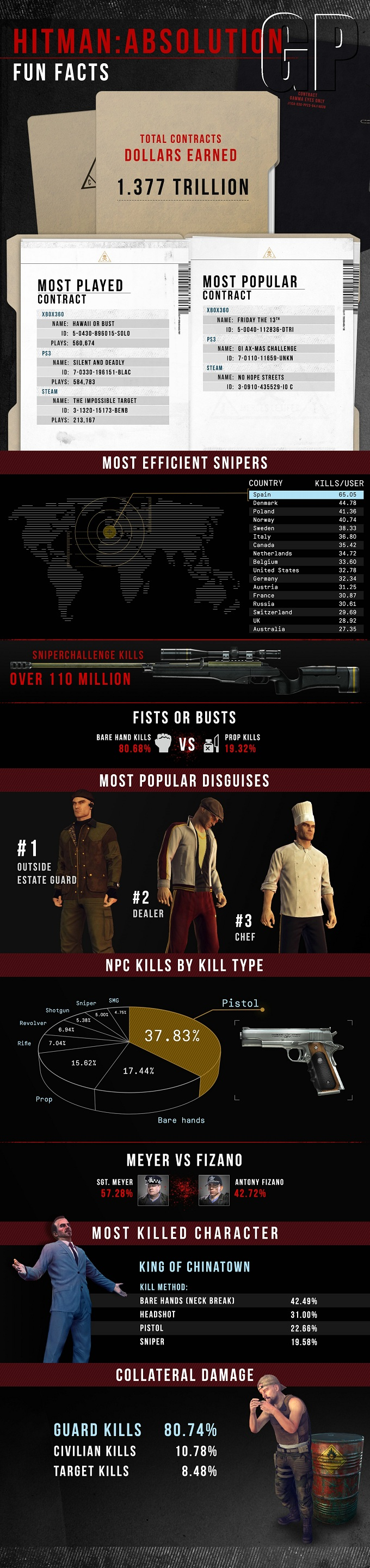 4752HitmanAbsolution Contracts infographic An Interesting Hitman:Absolution Infographic